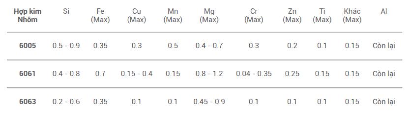 Đặc tính cơ học - theo tiêu chuẩn JIS H4100