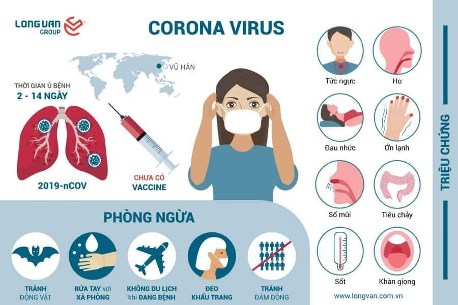 Chủ động phòng tránh lây nhiễm Virus Corona