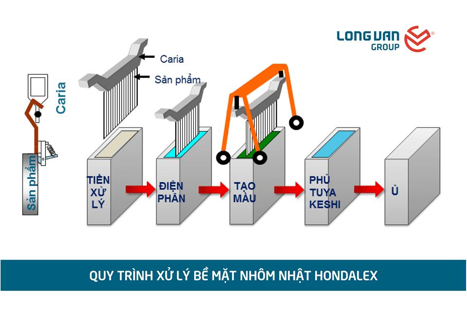 Tiêu chuẩn xử lý bề mặt nhôm Hondalex